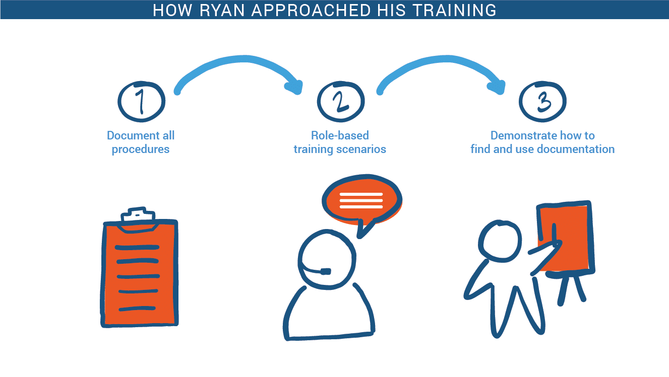 Training Approach for Great Training