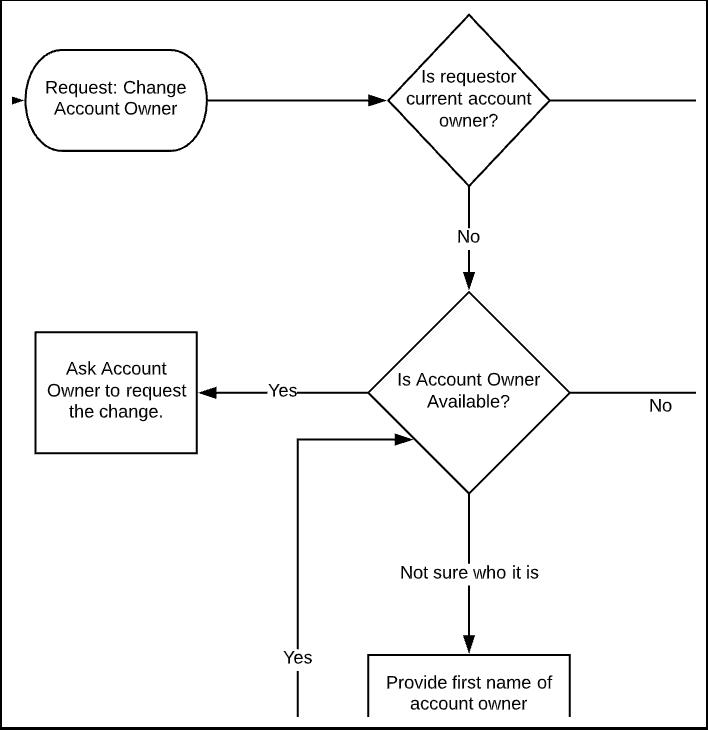 turn-flowcharts-to-workflows